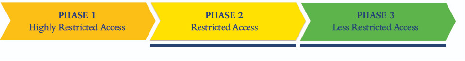 Phase 2 & 3 Research Reactivation