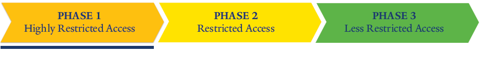 Research Phase 1 - Highly Restricted Access